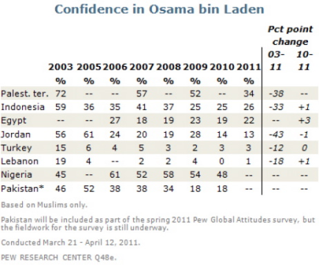 "Source: Pew Research Center, ""Osama bin Laden Largely Discredited Among Muslim Publics in Recent Years"", 2 mai 2011."