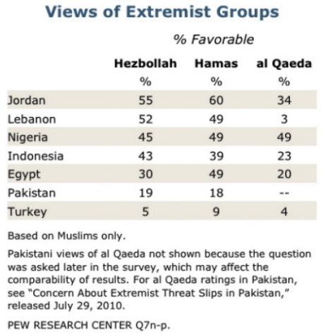 "Source: Pew Research Center, ""Muslim Publics Divided on Hamas and Hezbollah"", décembre 2010."